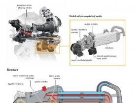 układ recyrkulacji spalin
